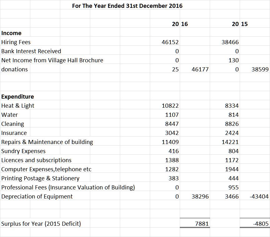 Accounts for website 2016 ACCOUNTS